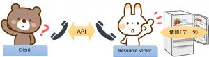 APIの例え