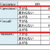 FXの予想にはLSTMが最適だと思う